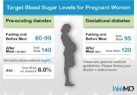 Type 2 Diabetes Sugar Chart Type 2 Diabetes Blood Sugar Levels Chart Uk Diabetes Sugar
