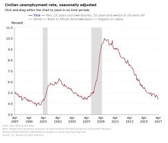 Orbex Blog Us Unemployment Rate Hits A Historical Low In