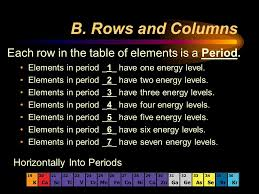 NEW GROUP 7 PERIODIC TABLE PPT | Periodic