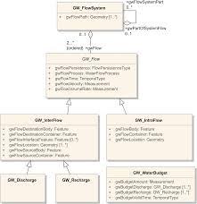 Geospatial Database Design Methodology The Conceptual Schema In Geospatial Data Standard Design