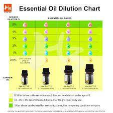Essential Oil Dilution Chart For Kids Essential Oil Dilution Chart Herbtree Wellness Company