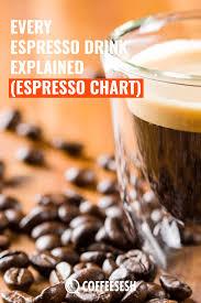 Espresso Drink Chart Every Espresso Drink Explained Espresso Chart Coffee Sesh