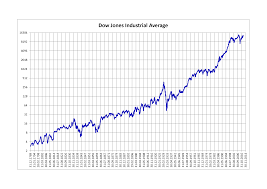 File Dow Jones Industrial Average Png Wikimedia Commons