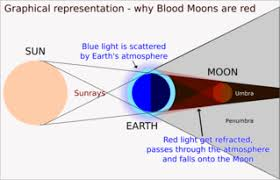 Lunar Eclipse Wikipedia