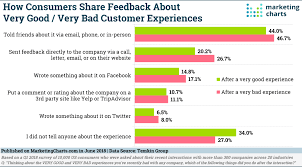 Bad Charts Do People Share Good And Bad Customer Experiences