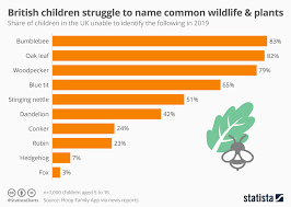 Chart British Children Struggle To Name Common Wildlife And