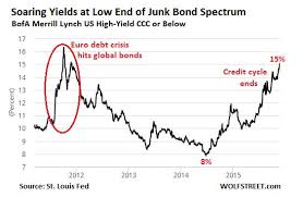 Junk Bond Yields Are Soaring And The Fed Hasnt Raised