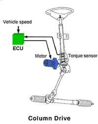 Image result for واحد ECU در سیستم فرمان الکتریکی