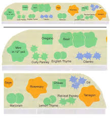 Small Picture Use One of These Four Simple Garden Designs to Grow Kitchen Herbs