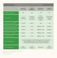 timesheet schedule what payroll schedule makes sense for your business guide when