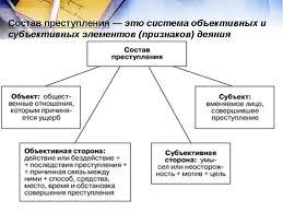 презентация по обществознанию на тему quot Преступления и  слайда 11 Состав преступления это система объективных и субъективных элементов призн