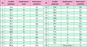 This article contains ipa phonetic symbols. Uzbekistan Unveils Its Latest Bash At Latin Alphabet Eurasianet