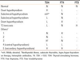 Evaluating Thyroid Function In The Clinical Laboratory
