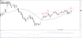 Chart Of The Day Usd Index Usdx Pepperstone