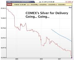 Silver Comex And The War Over Money The Market Oracle