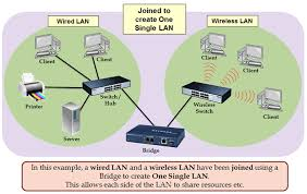igcse ict networking hardware devices a bridge can allow two different lan s to communicate each other click to zoom