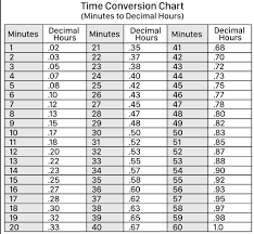 Minutes To Decimals Conversion Chart Coolguides