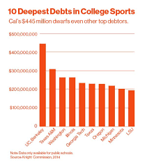 average high school athletic budget college footballs top teams are built on crippling debt bloomberg