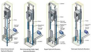 how elevator works and know their types circuit diagrams different types of hydraulic elevators