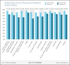 Annual Income Chart Career Chart Salary And Sense Of Purpose Marketingsherpa