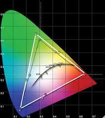 Hdtv Chart Panasonic Th 58pz750u Plasma Hdtv Ht Labs Measures Sound