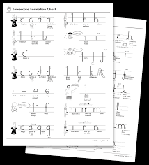 Handwriting Progression Chart Letter Number Formation Charts Learning Without Tears