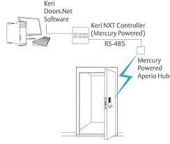 assa abloy wireless and ip locks keri systems aperio diagram