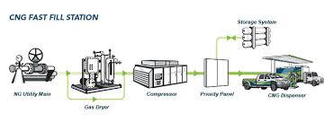 natural gas compressor station design. cng fast fill station. compressor natural gas station design