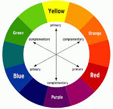 The color wheel serves the purpose of illustrating the concept of  complementary colors. That's really its only purpose. It's a complement  chart.