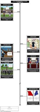 best the missouri compromise of images  the missouri compromise of 1820 timeline