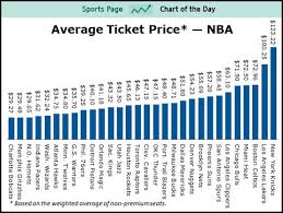 Raptors Tickets Price Chart Average Ticket Prices For All 30 Teams In The Nba Sports