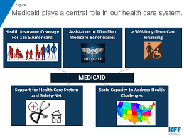 Choose the correct answer to fill in the gap. 10 Things To Know About Medicaid Setting The Facts Straight Kff