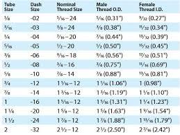 Weatherhead Hydraulic Fittings Chart