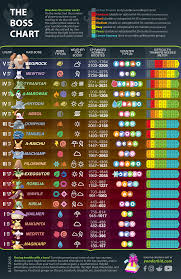 Entei Cp Chart The Boss Chart Regirock Edition Thesilphroad