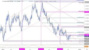 Us To Aud Chart Dailyfx Blog Aussie Weekly Price Chart Australian Dollar