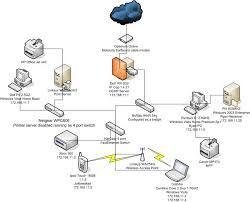 post your network diagrams here home and office setups been meaning to post this for a while this is what my network looks like now in a few months i will be building a lap and also starting to do my own web