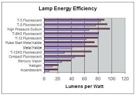 Metal Halide Vs Led Lumens Chart 400w Metal Halide Lumens Vs Led Images Of Led Flood Light Vs