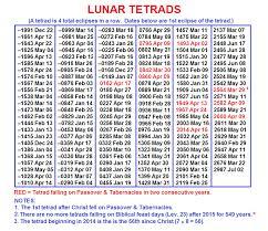 8 Tetrads Since Christ
