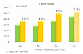 Отчет по практике Отчет по практике в ЗАО Связной Логистика  Рынок мобильного ритейла выходит из кризиса По итогам 2010 года будет продано 35 млн мобильных телефонов Рост к 2009 году составит 26%