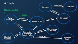 The Semantic Knowledge Graph