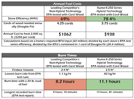 Wood Btu Chart High Efficiency Wood Stoves And Epa Test Reports Kuma Stoves