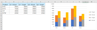 How To Create A Stacked Clustered Column Bar Chart In Excel