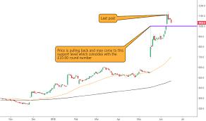 Ocado Share Price Chart Ocdo Stock Price And Chart Lse Ocdo Tradingview Uk