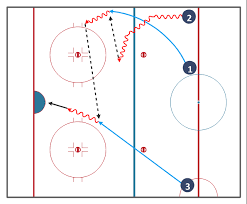 ice hockey   ice hockey positions diagram   ice hockey offside    hockey drill diagram  wavy arrow  right wing  right winger  winger  left