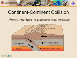 Plate tectonics slides re