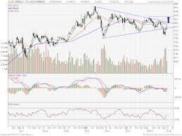 Icici Bank Candlestick Chart Icici Bank Break Of Symetrical Triangle Brameshs