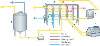 Pasteurization Units Chart Pasteurized Milk Products Dairy Processing Handbook