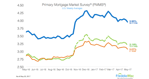5 Year Arm Mortgage Rates Chart Freddie Mac Mortgage Rates Now Sit At Lowest Level In 2017