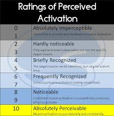 Ratings Of Perceived Activation Rpa Scale
