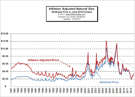 Natural Gas Long Term Chart Inflation Adjusted Natural Gas Prices